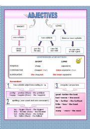 ADJECTIVES - comparison - explanation