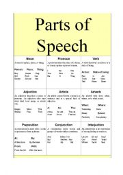 graphic relating to Parts of Speech Printable Games named Components of Speech - ESL worksheet via hayanie87