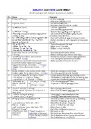 English Worksheets: Subject and Verb Agreement