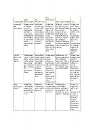 English Worksheets: ESL Grading Rubrik