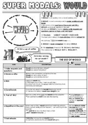 English Worksheets: SUPER MODALS! PART 6 - WOULD - 1 PAGE GRAMMAR-GUIDE