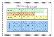 English Worksheet: Phonetic Alphabet Chart