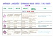 Tenses in brief - Active Voice - Part 1 (3 pages)