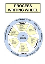 English Worksheet: Process writing wheel