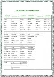English Worksheets: CONJUNCTIONS SUMMARY IN A TABLE