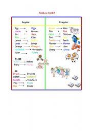 English Worksheets: Plural chart