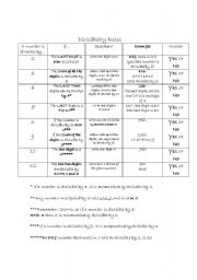 English Worksheets: Rules of Divisibility