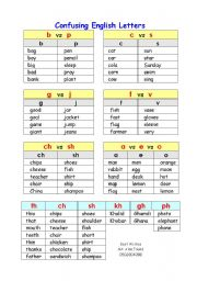 English Worksheets: Confusing English Letters