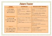 English Worksheet: FUTURE TENSES CHART