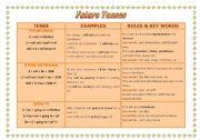 English Worksheet: FUTURE TENSES CHART