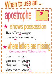 When to use an apostrophe.  Fully Editable Poster