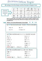 English Exercises: PRONUNCIATION: ED ENDINGS