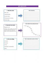 Steps to write an anecdote
