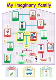 Family Tree, jobs, work places & Questions( Who, What ...