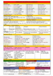 English Worksheet: ENGLISH GRAMMAR SUMMARY (part 1)