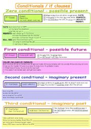 English Worksheet: Conditionals - rules + exercises (B&W)