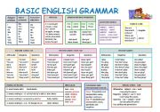 English Worksheets: BASIC ENGLISH GRAMMAR