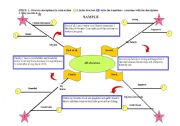 English Worksheets: All Language skills organizational map with transitions