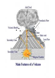 English Worksheets: main features of volcano