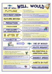 English Worksheet: Functions of Will and Would