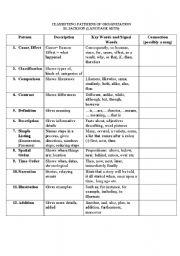 levels of organization worksheet pdf