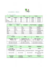 English Worksheets: Grammar memo