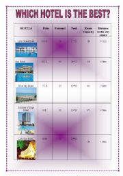 Which Hotel is the Best?
