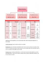 English Worksheets: A Guide to Determiners