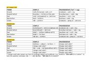 English Worksheet: Tenses chart - active voice