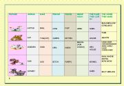 English Worksheets: IT�S INTERESTING TO KNOW ABOUT ANIMALS