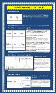 english worksheets diagramming sentences. Black Bedroom Furniture Sets. Home Design Ideas