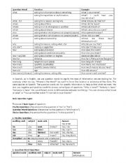 English Worksheets: Question words exercises