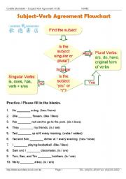 how to teach subject verb agreement elementary