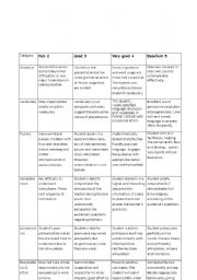 English Worksheet: oral rubric evaluation