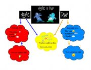 English Worksheets: Day and night