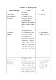 English Worksheet: Lesson plan for the story The Frog Family