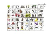 English Worksheets: Phonetic Chart for Young Learners