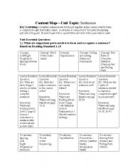 English Worksheets: Content Map�Unit Topic: Sentences