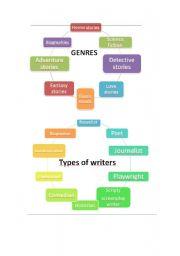 English Worksheets: Storytelling