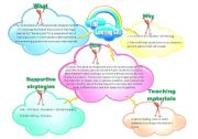 English worksheet: The Learning Cell