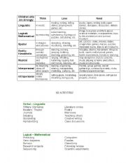 English Worksheet: Multiple Intelligences Activities