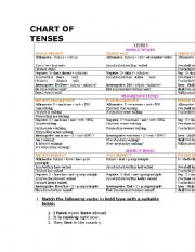 English Worksheet: Chart of Tenses