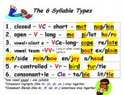 English Worksheets: The 6 Syllable Types