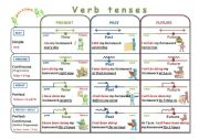 English Worksheet: Verb tenses chart (revised)