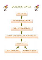 English Worksheets: Language Levels Diagram