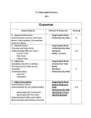 English Worksheets: Syllabus 4th Grader