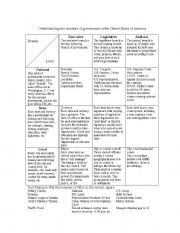 English Worksheets: Graphic Organizer to Understand Government in the U.S.A.