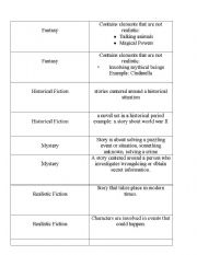 English Worksheets: Types  of Fiction