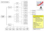 English Worksheets: ESL Chart