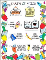English Worksheets: parts of speech poster